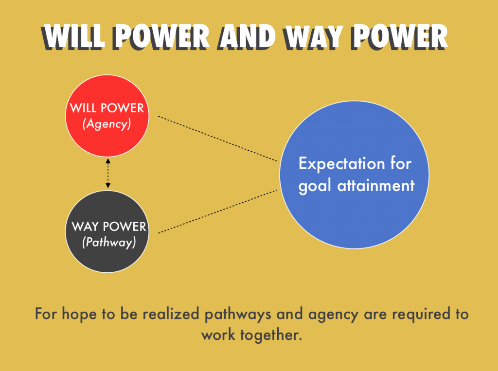 Will and Way Power 1